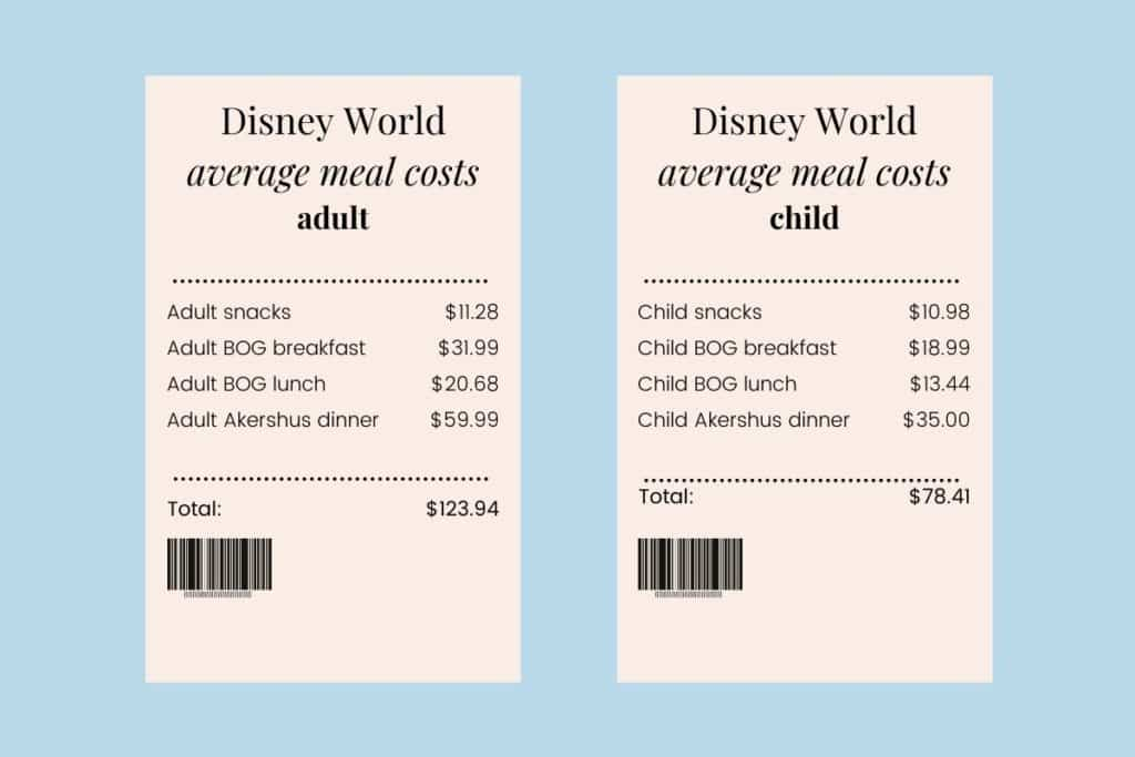 Graphic with 2 fake receipts, one with sample meal costs for an adult for 1 day, and one with sample meal costs for a child for 1 day.